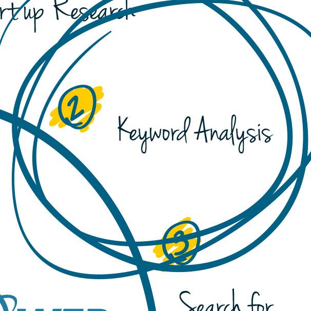 Keywords Optimization Service